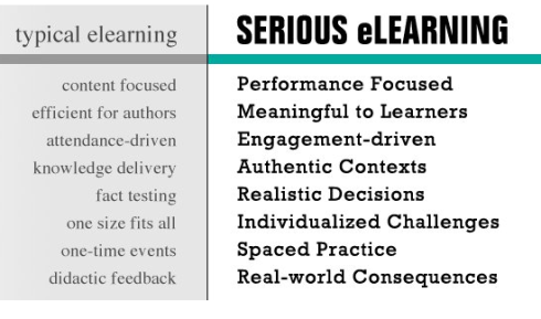 This post boils down to what the Serious eLearning Manifesto addresses.