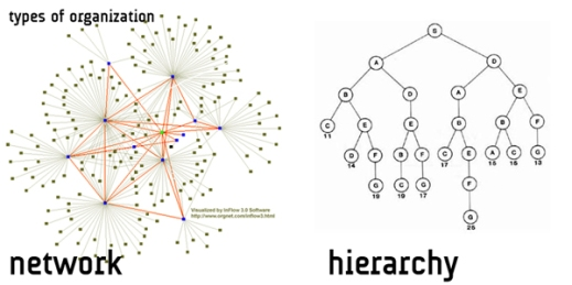 Each node can find each other, be it person, data, server; internal or external to an organization.