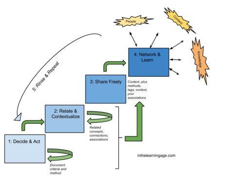 Ben's PKM Process