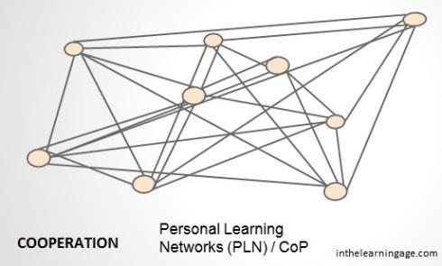PLN Network